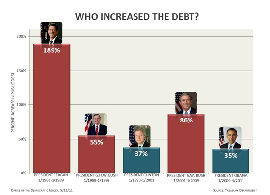 Debt Increases by Recent Presidents