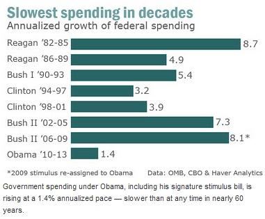 President Obama spending graph