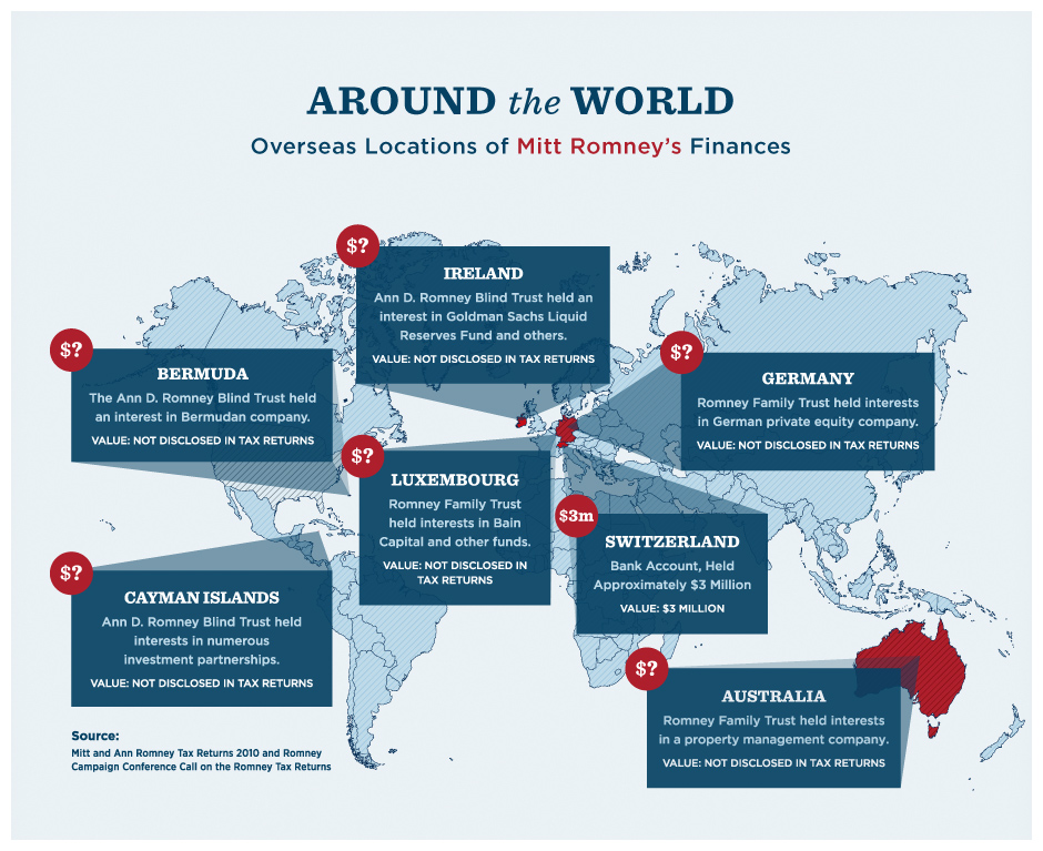 Diagram of Romney's overseas accounts.