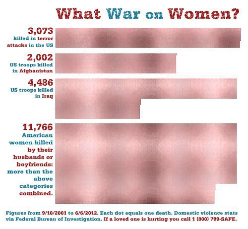 Statistices comparing US deaths from war and terrorism (highest:  Iraq, 4,486) with deaths of U S women killed by husbands and boyfriends (11,766)