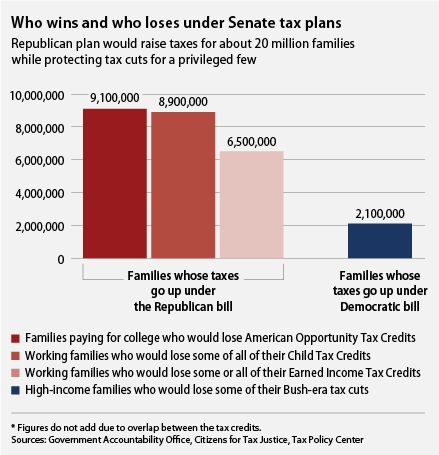 Chart showing how Senate Republican tax plan favors the rich and penalizes the poor and middle class, especially when compared to the democratic plan.